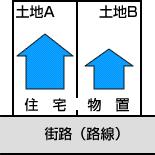 住宅は二つの土地にまたがっていないが、隣接の土地が庭になっている場合や物置などがあり、住宅の敷地として一体の利用形態となっている場合の画像