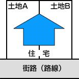 住宅が、二つの土地にまたがって建っている場合の画像