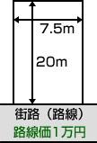 路線価方式による画地計算