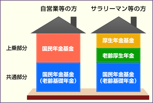 画像:国民年金イメージ