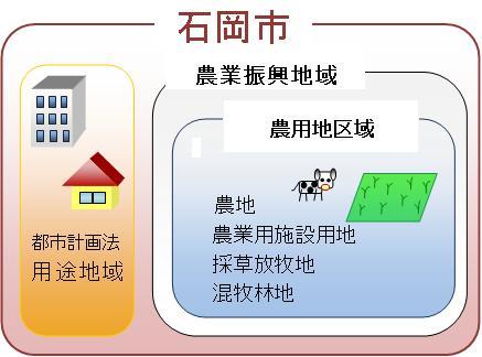 画像:農業振興地域整備計画