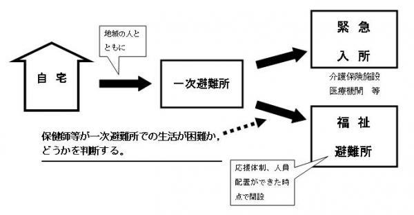 画像:災害時避難フロー図