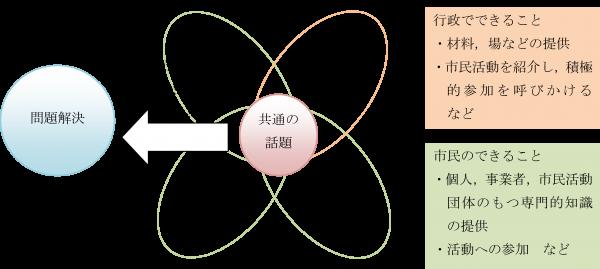 協働の仕組みの画像