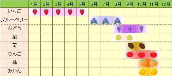 『くだもの狩りカレンダー』の画像