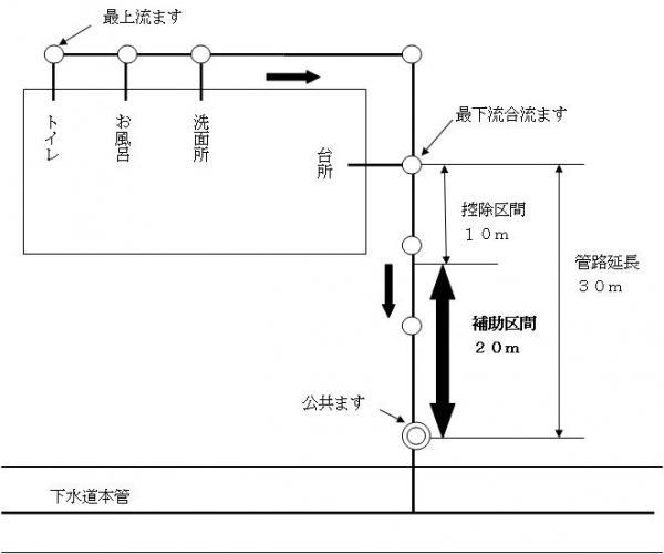 『接続補助金(長距離工事)例』の画像