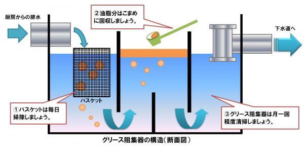『グリース阻集器(グリーストラップ)の清掃方法』の画像