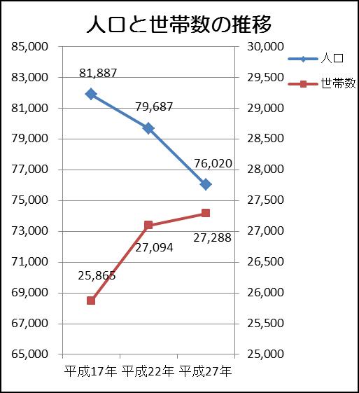 『人口と世帯数の推移(確報値)』の画像