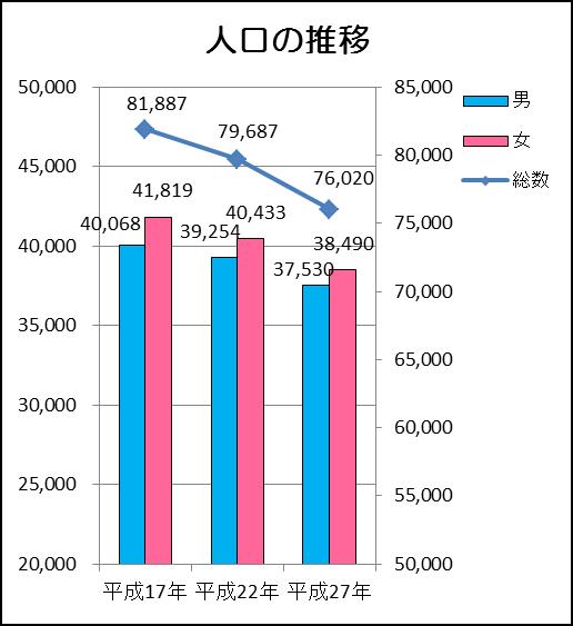 『人口の推移(確報値)』の画像