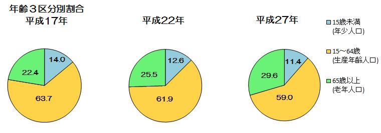 『年齢3区分別人口』の画像