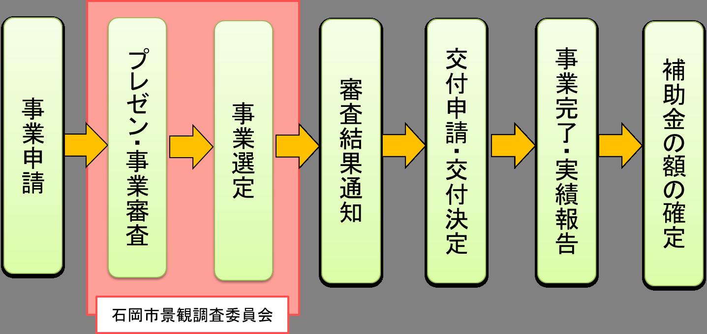 『補助の流れ』の画像