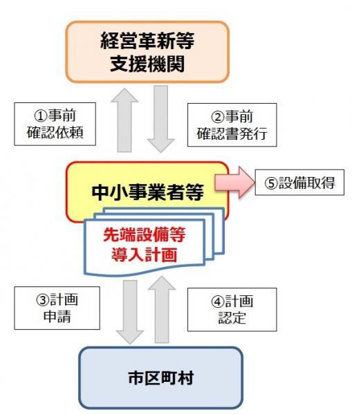 『先端設備導入計画の認定フロー』の画像