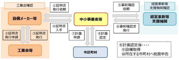 『計画認定フロー(固定資産税軽減)』の画像