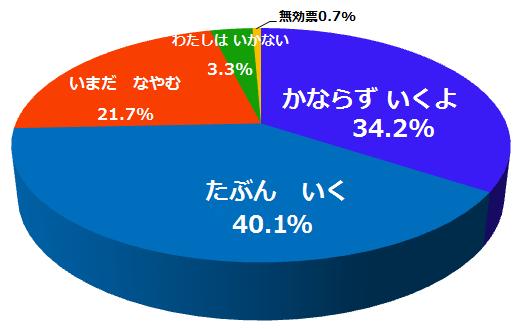 『得票率20180702』の画像