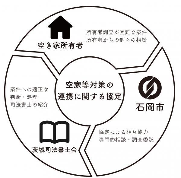 『協定概念図』の画像
