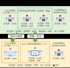 『複数病院の再編統合と病床の融通の図』の画像
