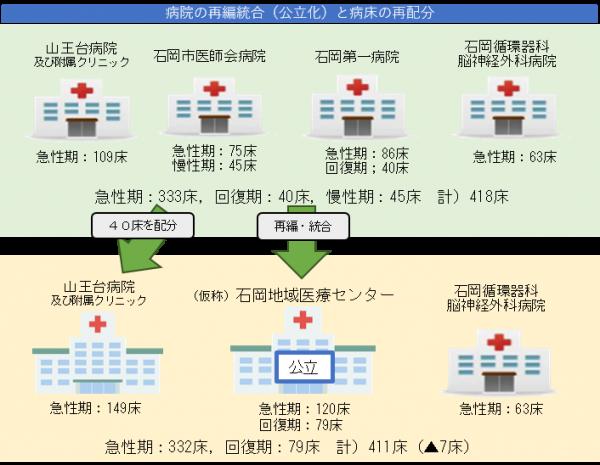 『病院の再編統合と病床の再配分のイメージ図』の画像