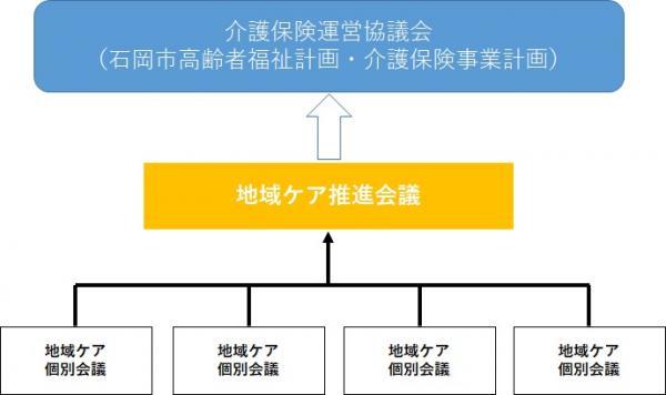『地域ケア会議の会議体系イメージ図』の画像