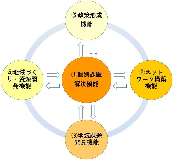 『地域ケア会議の機能イメージ図』の画像