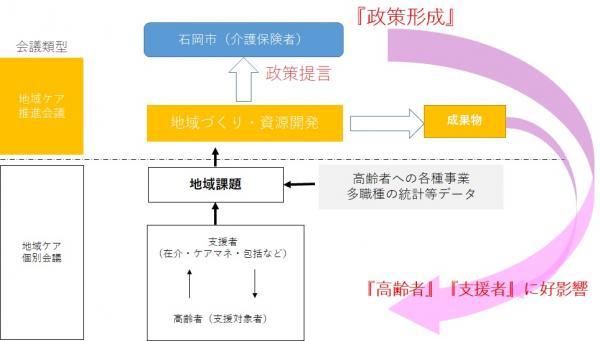 『地域ケア会議の政策形成までのイメージ図』の画像