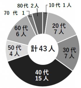 『石岡未来会議 参加者層グラフ』の画像