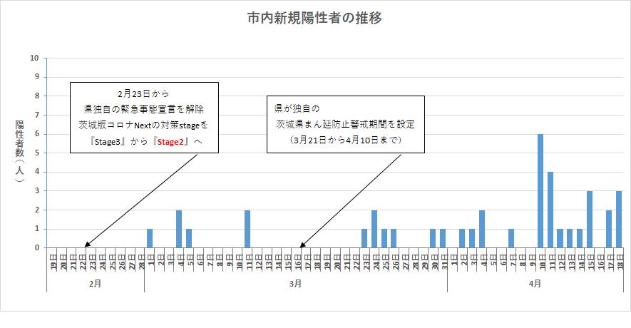 『市内新規陽性者の推移(R3.4.18)』の画像