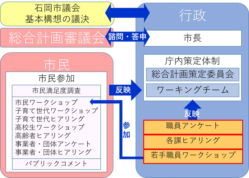 『次期総合計画策定体制』の画像