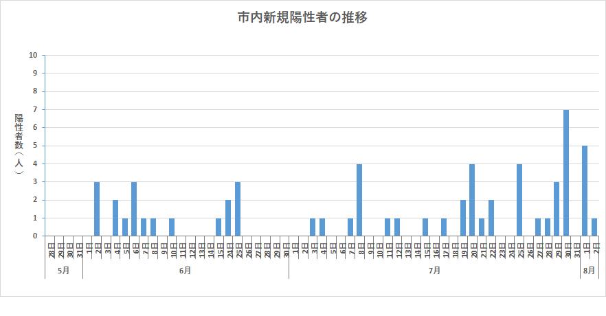 『市内新規感染者の推移(R3.8.2)』の画像
