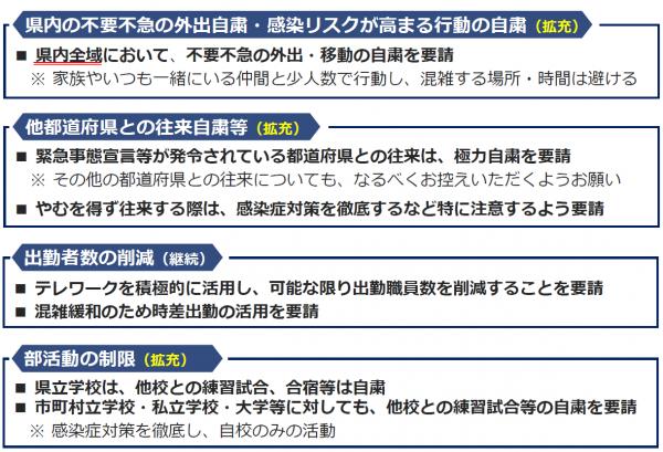 『県独自の緊急事態措置(対策)について(1)』の画像