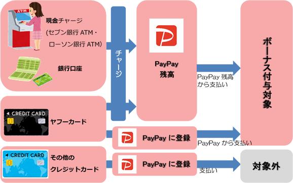 『対象となる支払方法』の画像