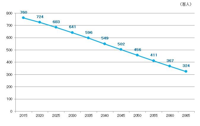 『人口グラフ2』の画像